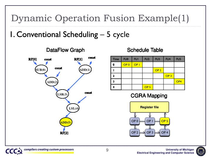Dynamic Operation Fusion Example(1)