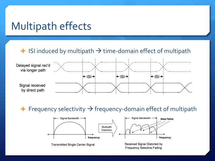 Multipath effects