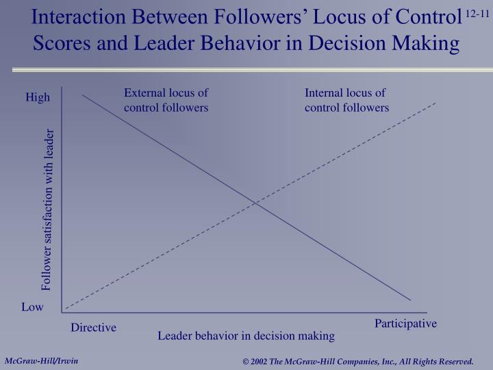 Interaction Between Followers' Locus of Control Scores and Leader Behavior in Decision Making
