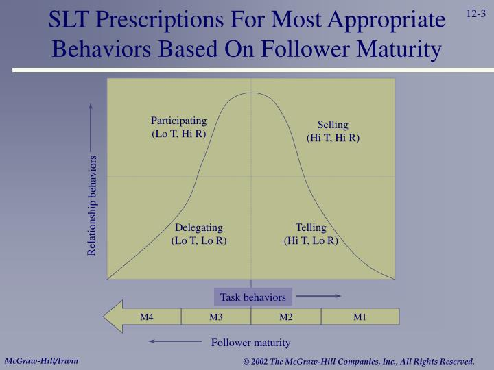 Slt prescriptions for most appropriate behaviors based on follower maturity