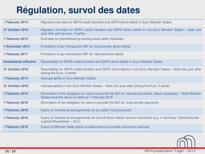 Régulation, survol des dates
