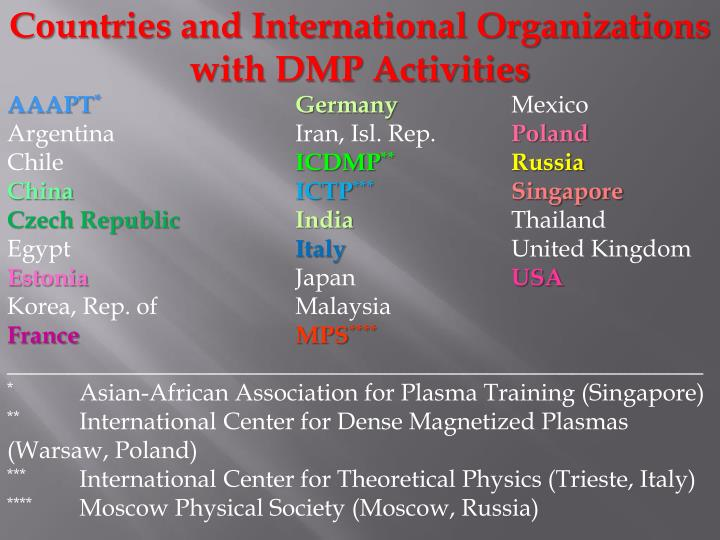 Countries and International Organizations with DMP Activities