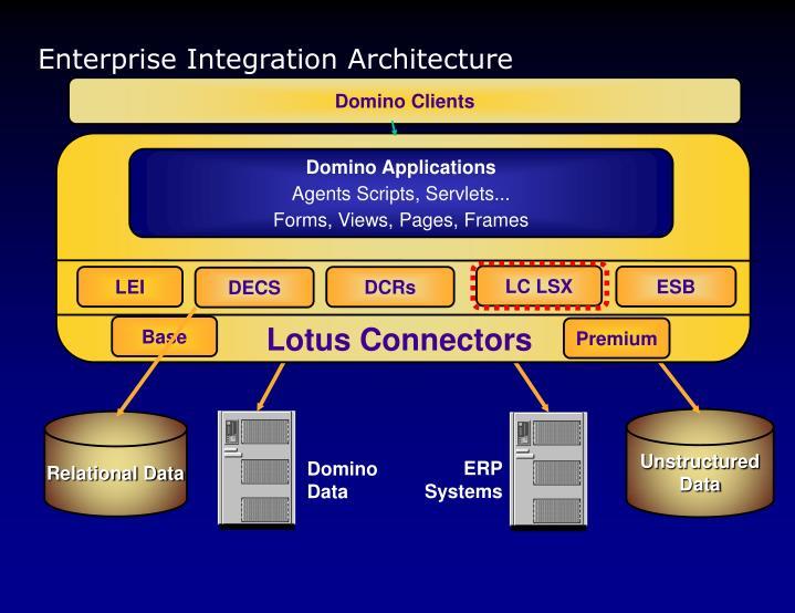 Enterprise Integration Architecture