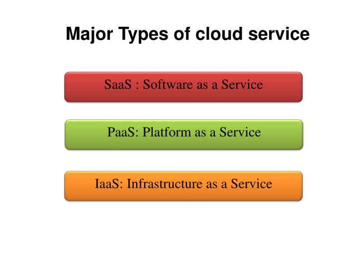 Major Types of cloud service