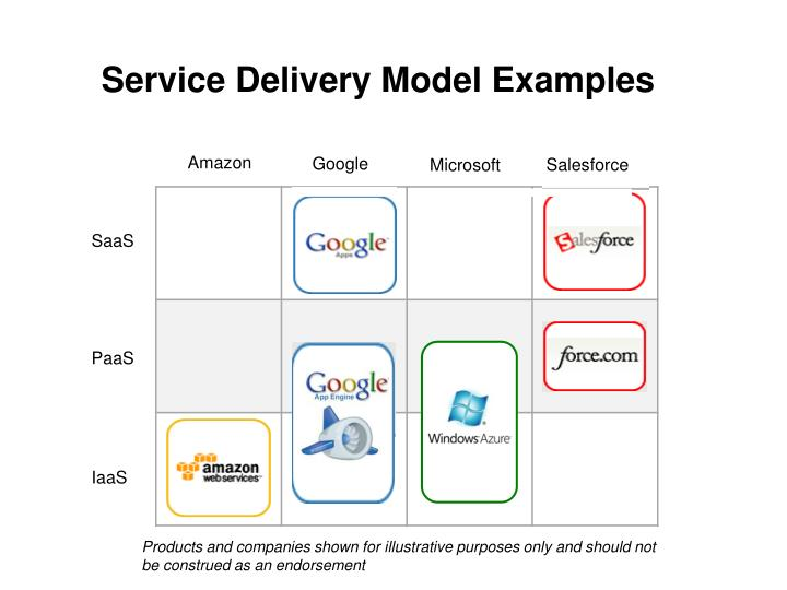 Service Delivery Model Examples