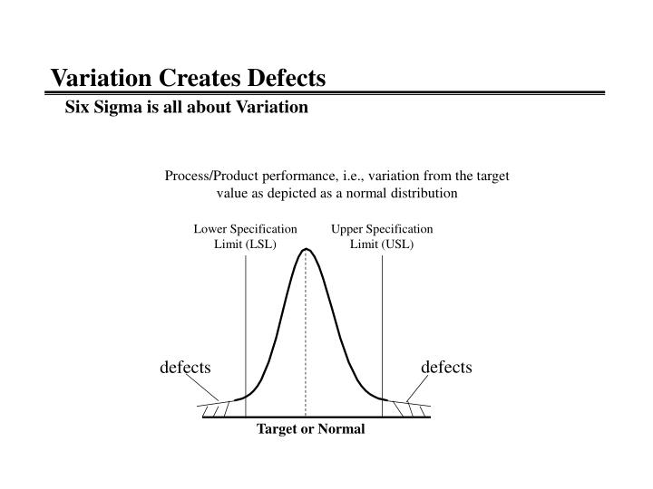 Variation Creates Defects