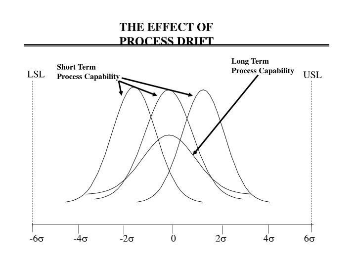 THE EFFECT OF  PROCESS DRIFT
