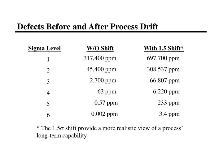 Defects Before and After Process Drift