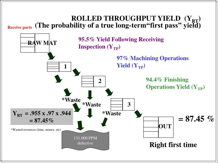 """(The probability of a true long-term""""first pass"""" yield)"""