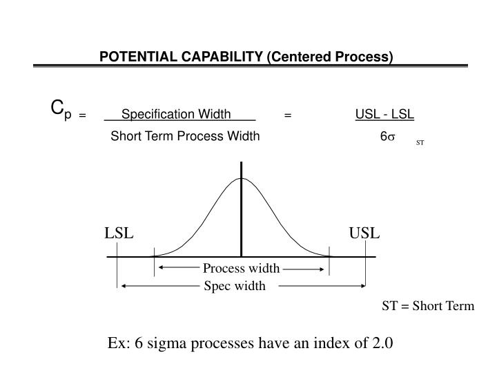 POTENTIAL CAPABILITY (Centered Process)