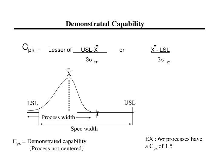 Demonstrated Capability