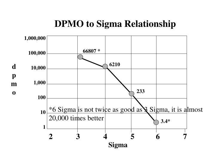 DPMO to Sigma Relationship