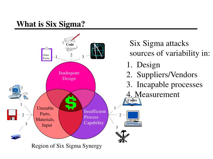 What is Six Sigma?