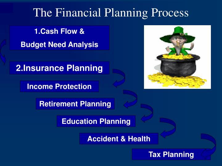 2.Insurance Planning