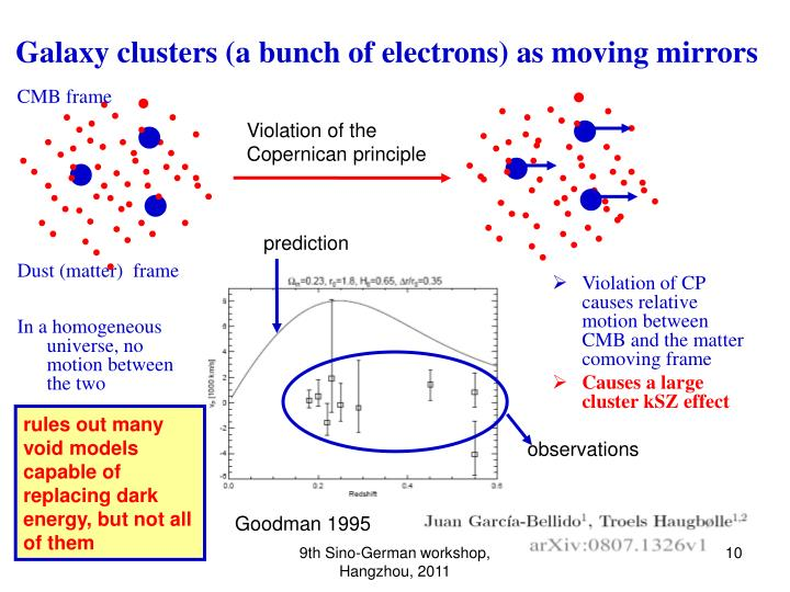 Galaxy clusters (a bunch of electrons) as moving mirrors