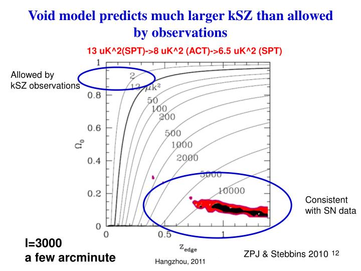 Void model predicts much larger kSZ than allowed by observations
