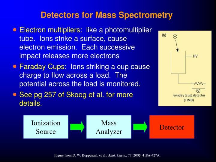 Detectors for Mass Spectrometry