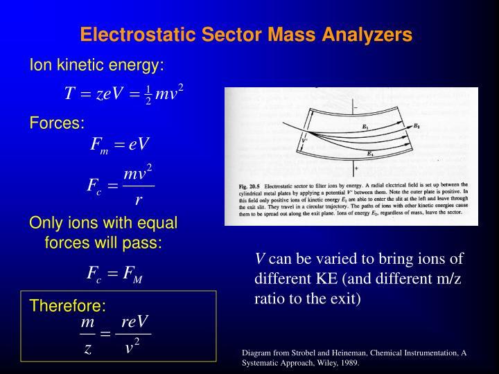 Electrostatic Sector Mass Analyzers