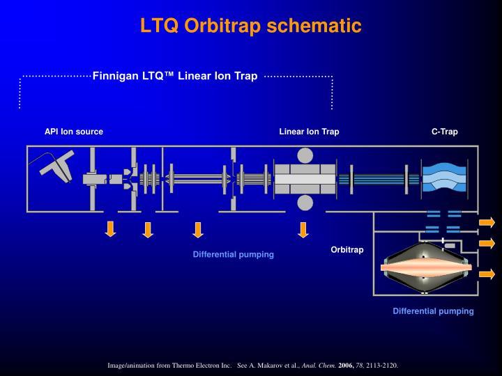 LTQ Orbitrap schematic