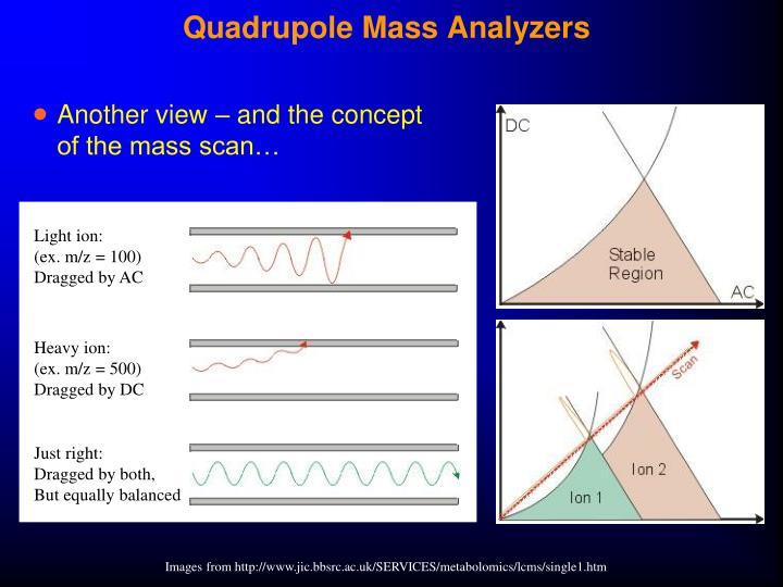 Quadrupole Mass Analyzers