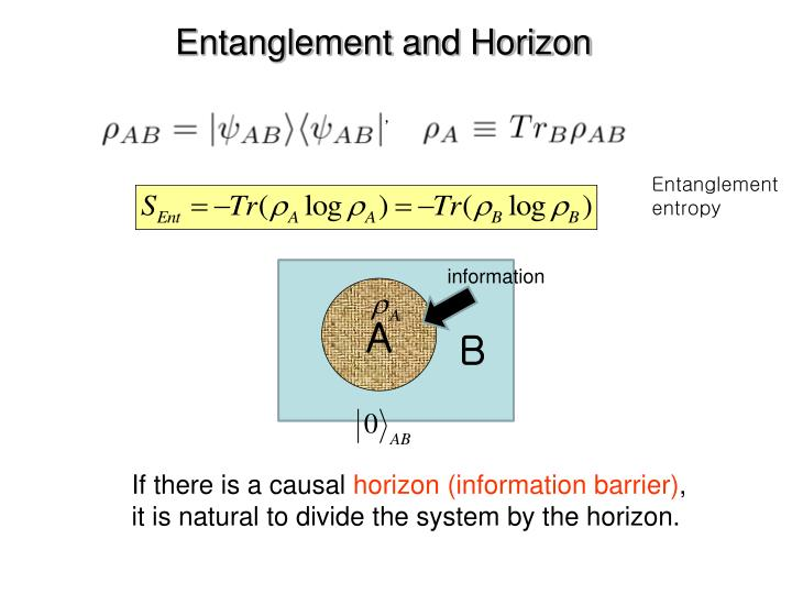 Entanglement and Horizon