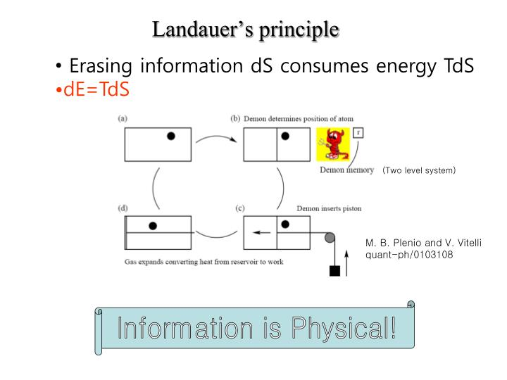 Information is Physical!