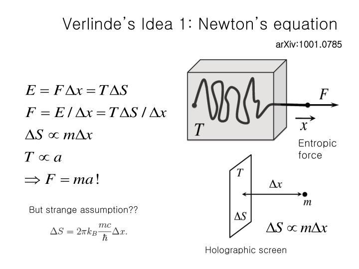 Verlinde's Idea 1: Newton's equation