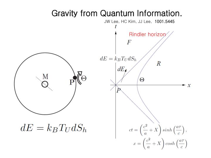 Gravity from Quantum Information.