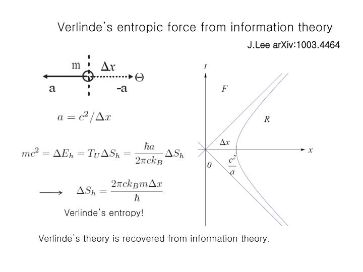 Verlinde's entropic force from information theory
