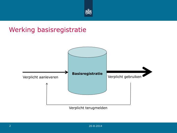Werking basisregistratie