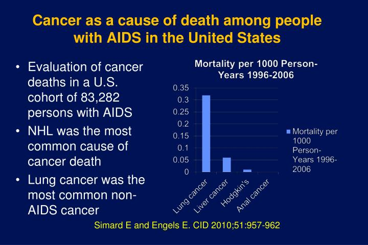Cancer as a cause of death among people with AIDS in the United States