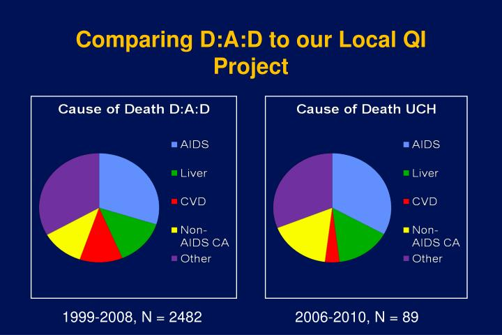 Comparing D:A:D to our Local QI Project
