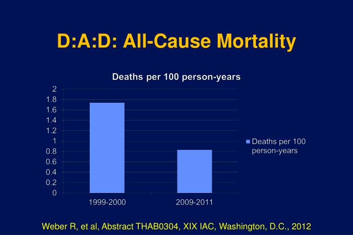 D:A:D: All-Cause Mortality