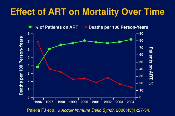 Effect of ART on Mortality Over Time