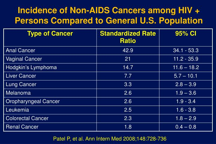 Incidence of Non-AIDS Cancers among HIV + Persons Compared to General U.S. Population