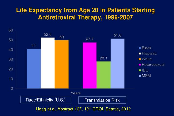 Life Expectancy from Age 20 in Patients Starting Antiretroviral Therapy, 1996-2007