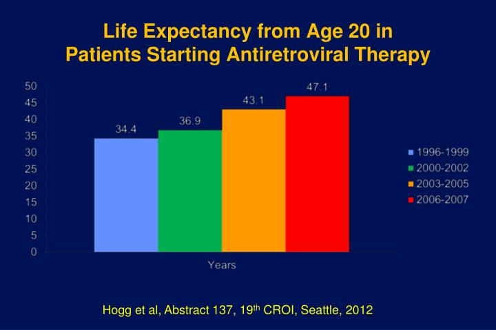 Life Expectancy from Age 20 in Patients Starting Antiretroviral Therapy