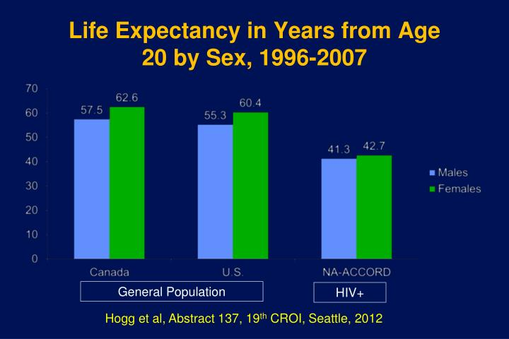Life Expectancy in Years from Age 20 by Sex, 1996-2007