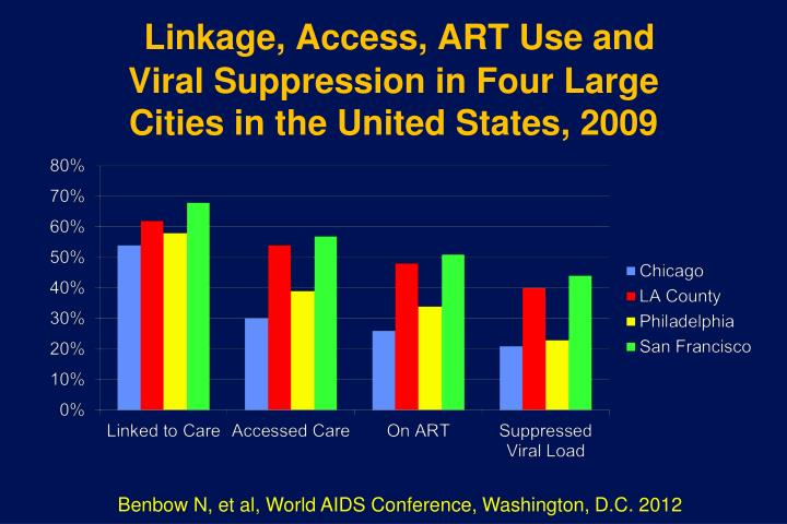 Linkage, Access, ART Use and Viral Suppression in Four Large Cities in the United States, 2009
