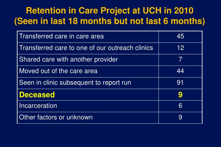 Retention in Care Project at UCH in 2010 (Seen in last 18 months but not last 6 months)