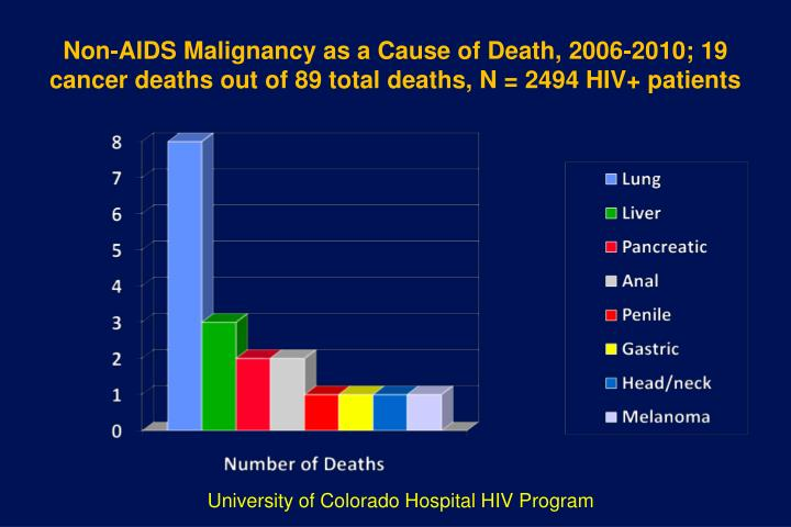 Non-AIDS Malignancy as a Cause of Death, 2006-2010; 19 cancer deaths out of 89 total deaths, N = 2494 HIV+ patients