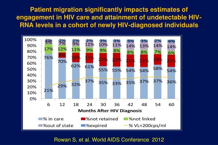 Patient migration significantly impacts estimates of engagement in HIV care and attainment of undetectable HIV-RNA levels in a cohort of newly HIV-diagnosed individuals