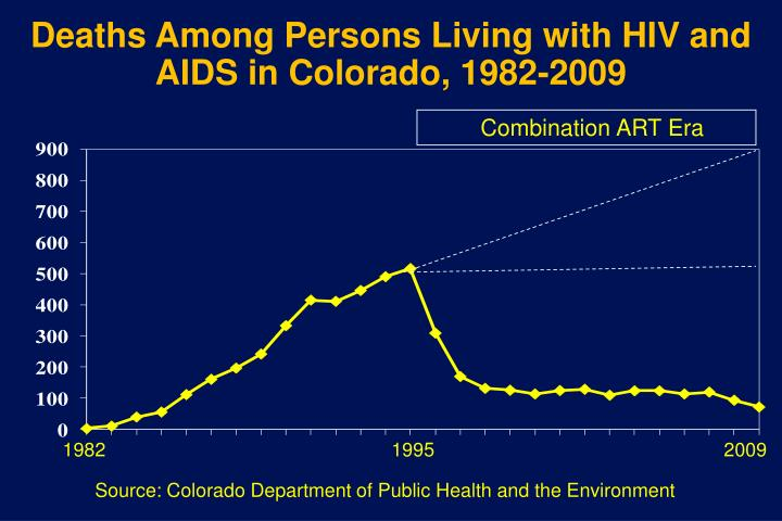 Deaths Among Persons Living with HIV and AIDS in Colorado, 1982-2009