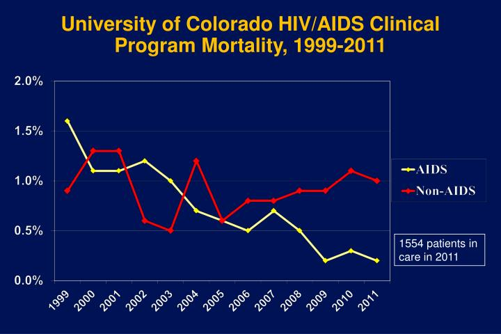 University of Colorado HIV/AIDS Clinical Program Mortality, 1999-2011