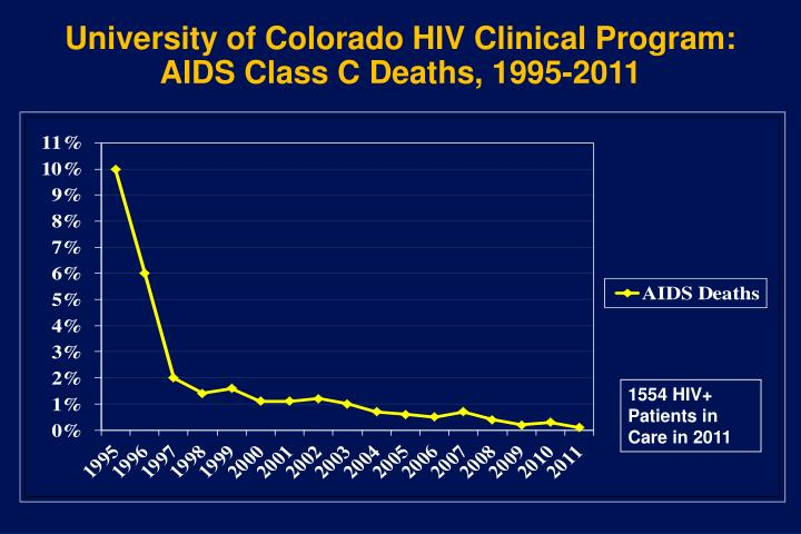 University of Colorado HIV Clinical Program: AIDS Class C Deaths, 1995-2011