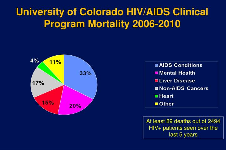 University of Colorado HIV/AIDS Clinical Program Mortality 2006-2010