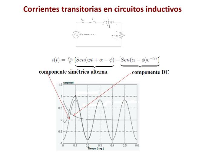 Corrientes transitorias en circuitos inductivos