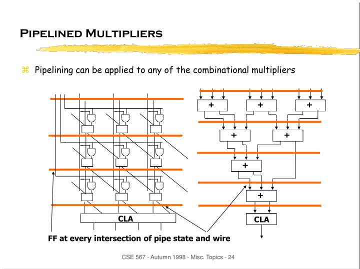 Pipelined Multipliers