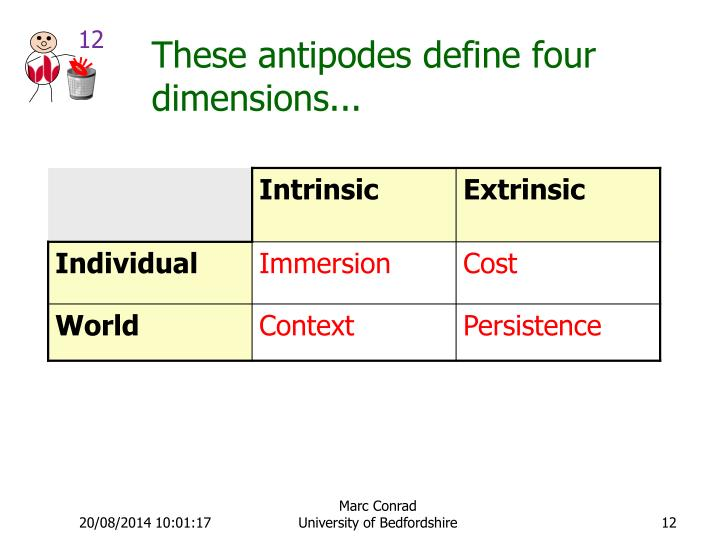 These antipodes define four dimensions...