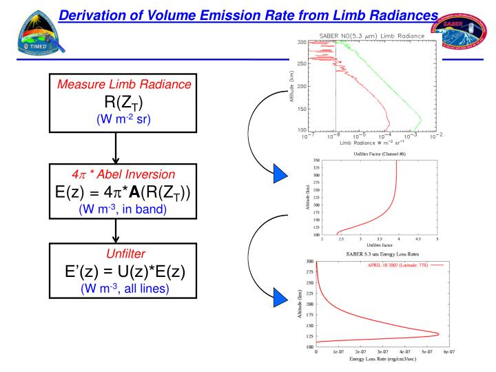 Measure Limb Radiance